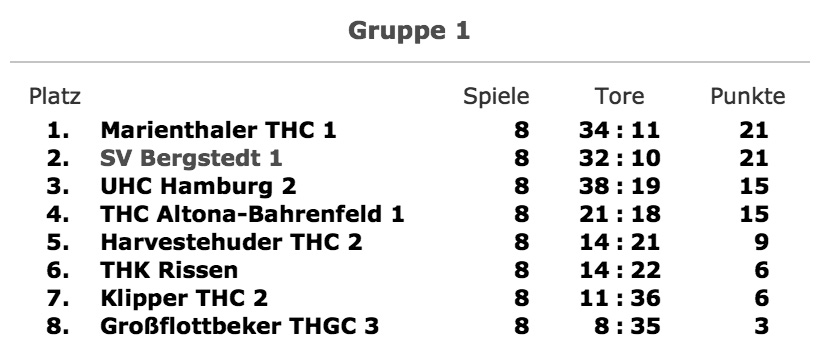 Tabelle Oberliga Knaben C