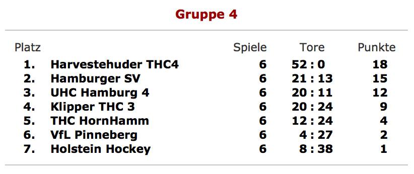 Tabelle Verbandsliga Gruppe 4